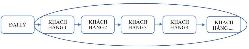 Hệ thống khách hàng của đại lý YOBE